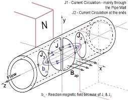 Az indukciós áramlásmérő vázlata